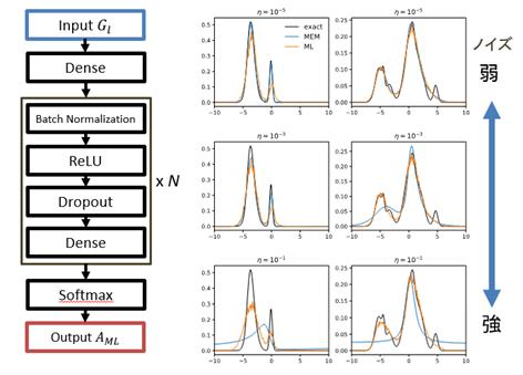 解析接続への機械学習の応用。(左)関数モデリングと学習機械による関数変換アルゴリズム、(右)機械学習の結果を強相関電子系のスペクトル解析に応用した結果