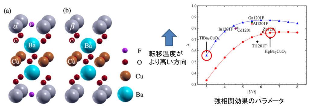 銅酸化物高温超伝導体の設計例(左)と強相関効果と転移温度の関係(右)